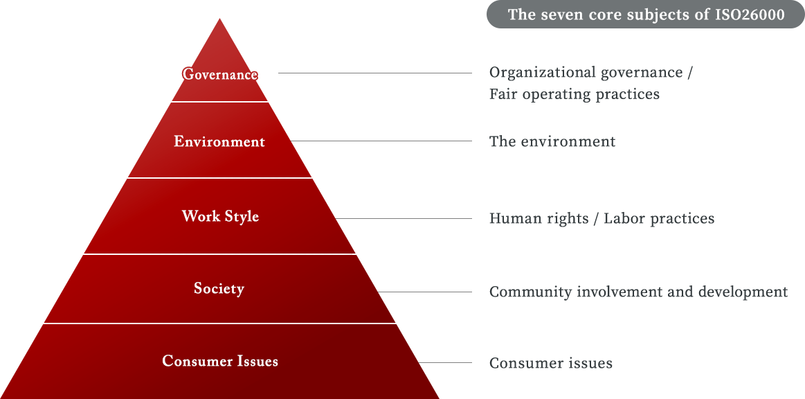 The seven core subjects of ISO26000