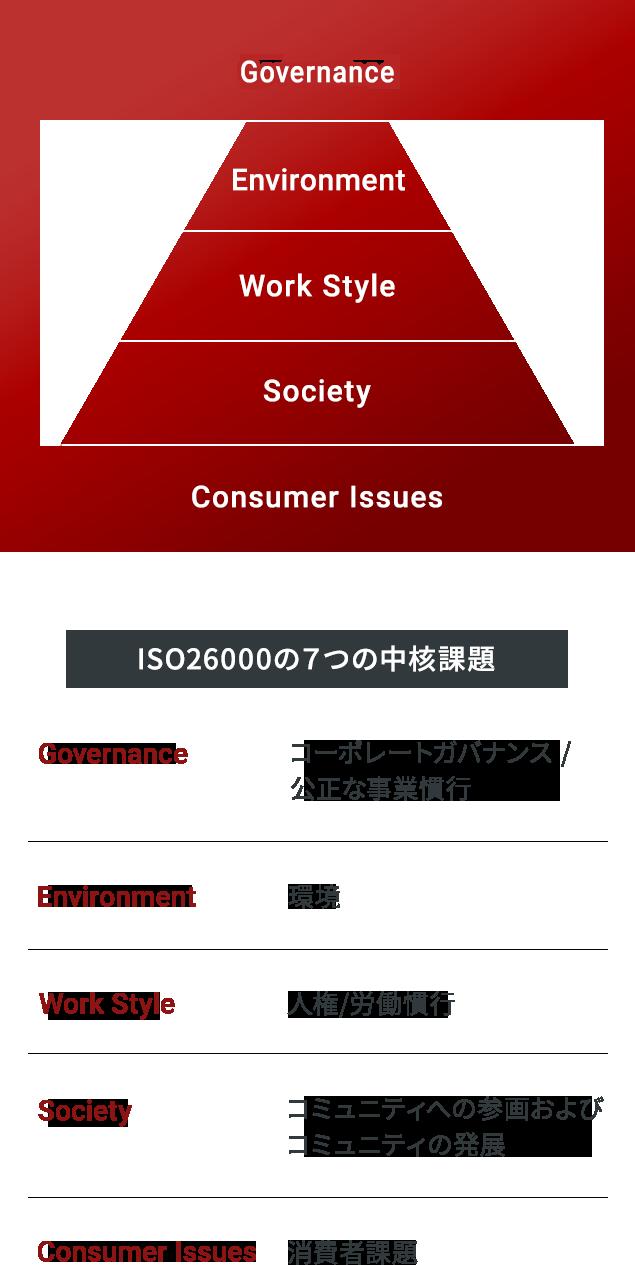 ISO26000の7つの中核課題